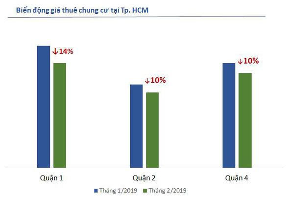 Giá thuê nhà tăng tại Hà Nội, giảm tại TP.HCM dịp đầu năm - Ảnh 2.