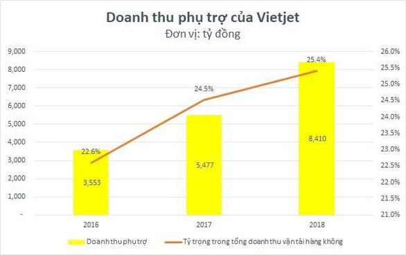 Mì tôm và gấu bông: dịch vụ phụ trợ của Vietjet Air - Ảnh 3.