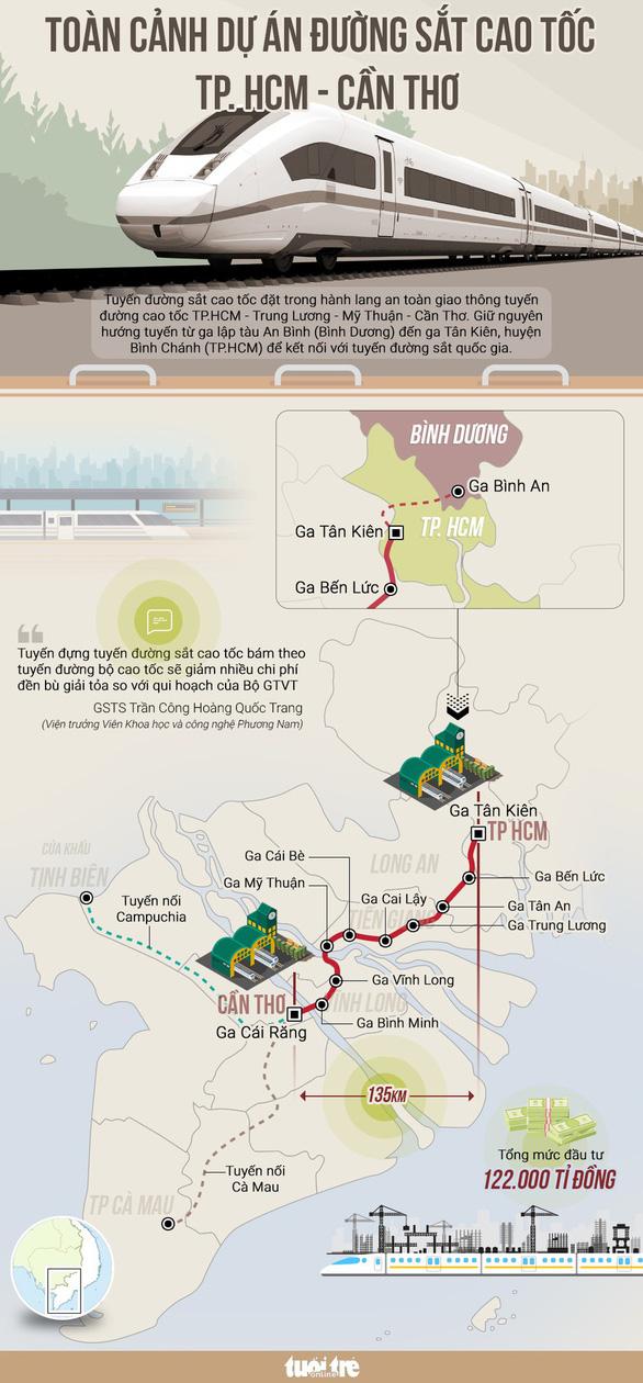 Bộ trưởng GTVT: Dự án đường sắt TP.HCM - Cần Thơ còn mù mờ tính khả thi - Ảnh 3.
