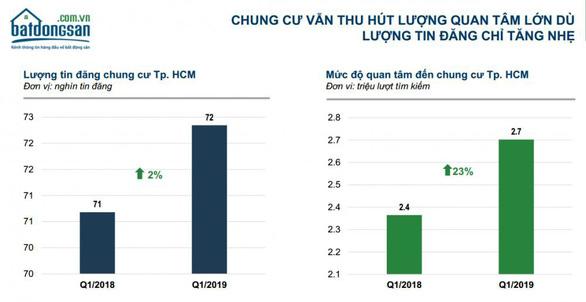 TP.HCM: Người mua nhà vẫn chuộng căn hộ - Ảnh 1.