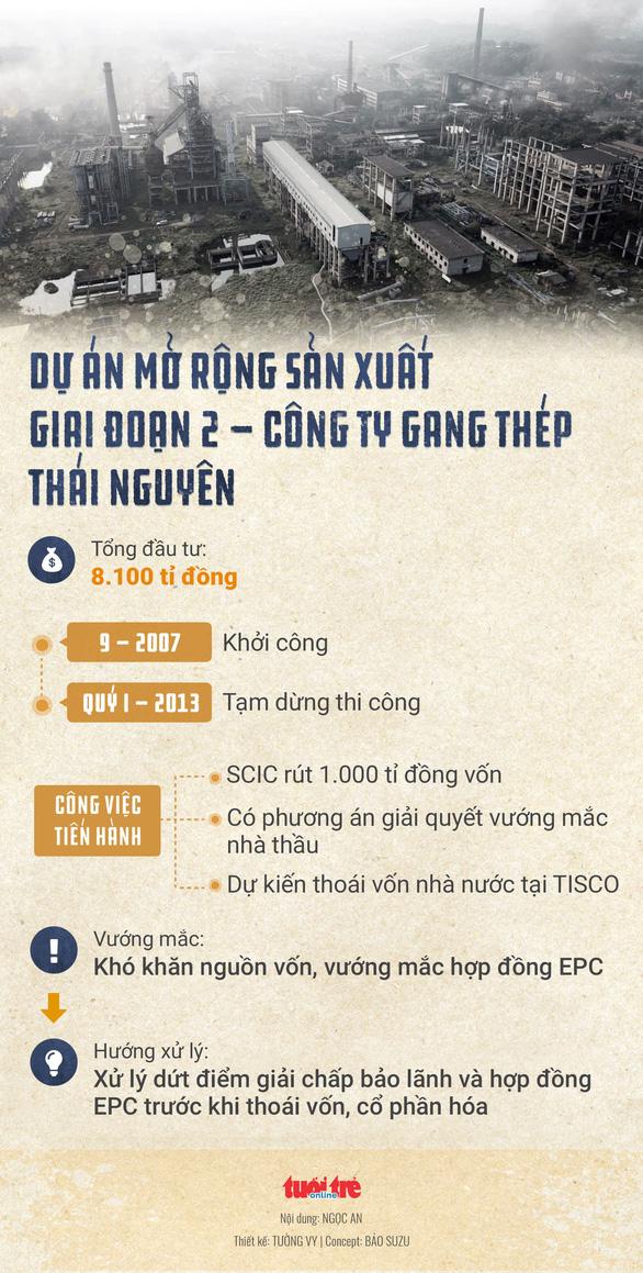 Bắt 5 cựu lãnh đạo Gang thép Việt Nam và Gang thép Thái Nguyên - Ảnh 2.