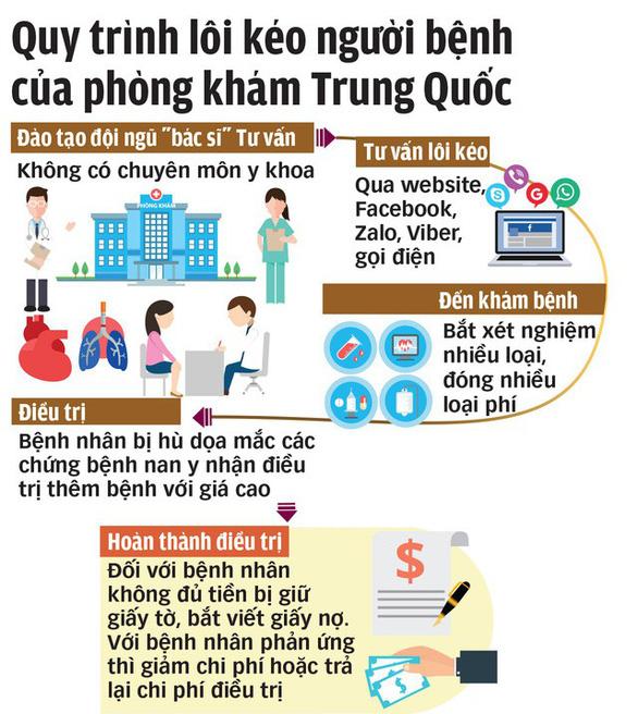 Phòng khám Trung Quốc ở TP.HCM bị tước giấy phép 6 tháng - Ảnh 1.