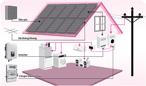 Hơn 8,5 tỉ đồng điện lực sẽ trả cho người dân lắp điện mặt trời - Ảnh 2.