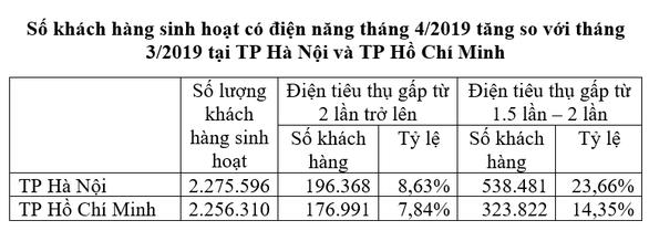 EVN: Tiền điện tăng do sử dụng nhiều và do điều chỉnh giá - Ảnh 3.