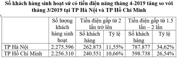 EVN: Tiền điện tăng do sử dụng nhiều và do điều chỉnh giá - Ảnh 4.