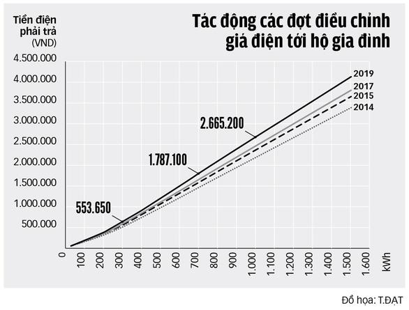 (Nguồn: Ông Hà Đăng Sơn, giám đốc Trung tâm nghiên cứu năng lượng xanh tổng hợp từ các quyết định về giá điện bán lẻ từ 2014 tới nay)