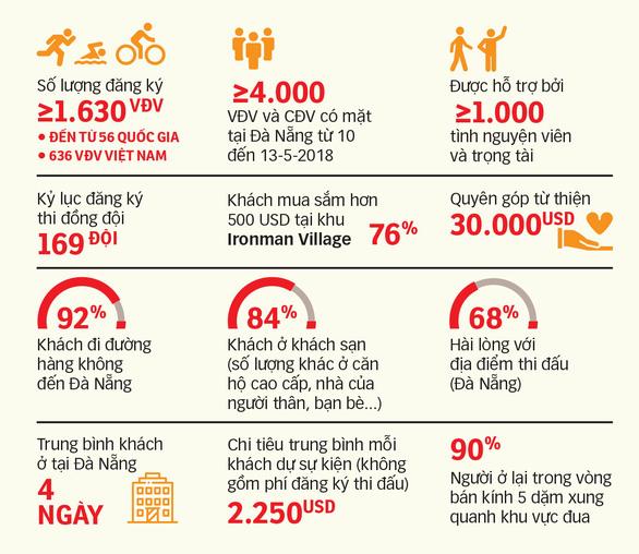 Du lịch + thể thao: nguồn thu triệu USD - Kỳ 1: Nói đến Đà Nẵng là nói đến Ironman - Ảnh 5.