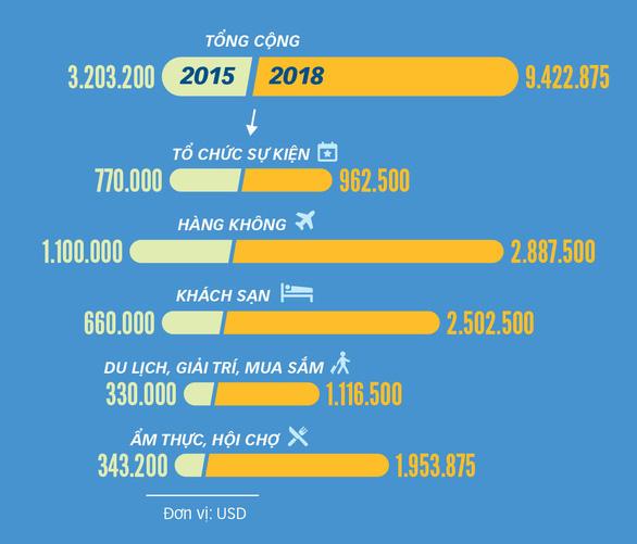 Du lịch + thể thao: nguồn thu triệu USD - Kỳ 1: Nói đến Đà Nẵng là nói đến Ironman - Ảnh 3.