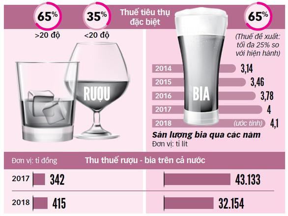 TP.HCM muốn tăng thuế rượu bia: Một tên hai đích? - Ảnh 2.