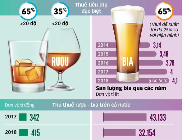 Tăng thuế rượu bia, ngân sách sẽ tăng thu đáng kể - Ảnh 2.