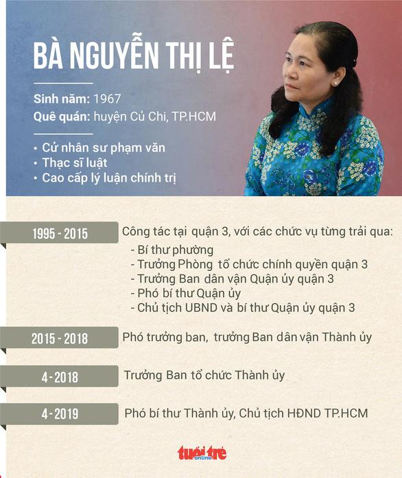 Bà Nguyễn Thị Lệ được bầu làm chủ tịch HĐND TP.HCM - Ảnh 4.