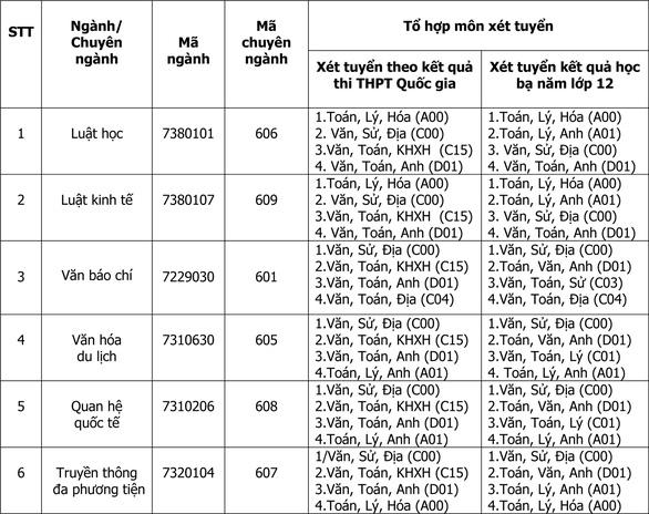 Đào tạo khối ngành khoa học xã hội nhân văn năm 2019 tại ĐH Duy Tân Ten-nganh-tong-hop-1554800818815761602816