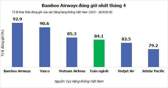 Bamboo Airways tiếp tục dẫn đầu về tỉ lệ đúng giờ - Ảnh 2.