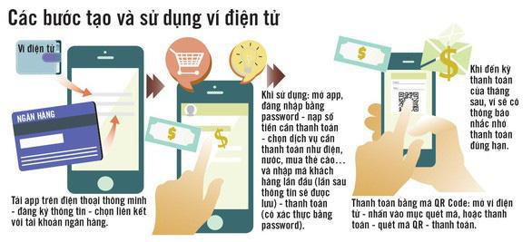 Vì sao ví điện tử chỉ được xài không quá 100 triệu đồng/tháng - Ảnh 2.