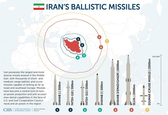 Iran nói đã có cơ hội đánh vỡ đầu Mỹ nếu Washington dám manh động - Ảnh 3.