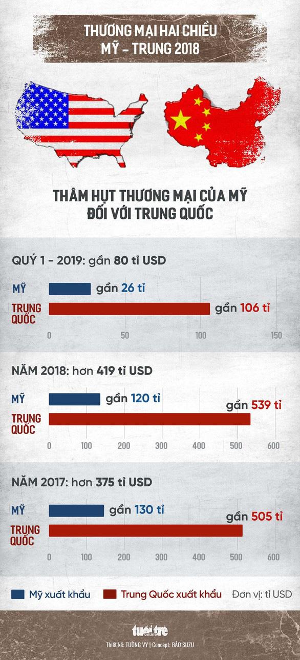 Ông Trump: Trung Quốc sợ các công ty chuyển qua Việt Nam và các nước khác - Ảnh 2.