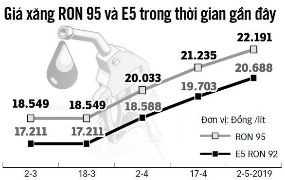 Nhiều cây xăng bỏ hẳn trụ xăng E5, vì sao? - Ảnh 2.