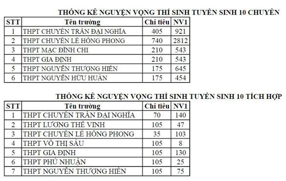 TP.HCM công bố số thí sinh đăng ký thi tuyển vào lớp 10 - Ảnh 6.