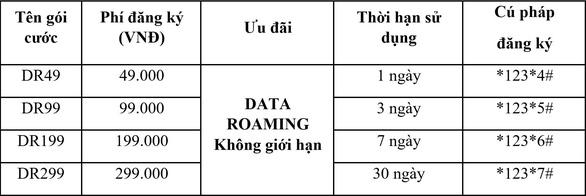 Vietnamobile giới thiệu gói Roaming giá rẻ và gói Data Roaming không giới hạn - Ảnh 2.