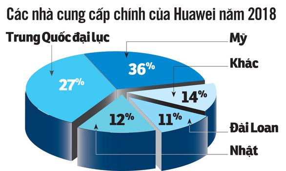 Đòn chí mạng với Huawei - Ảnh 3.