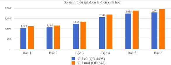 Chủ tịch EVN khẳng định đại biểu Lê Thu Hà tính sai về giá điện - Ảnh 3.