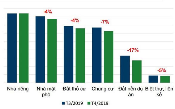 Nhu cầu giao dịch hạ nhiệt tại hầu hết các phân khúc bất động sản TP.HCM - Ảnh 1.