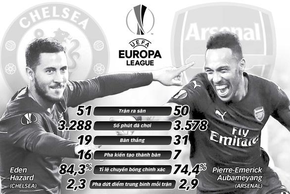Chung kết Europa League: Trận đấu của danh dự và tương lai - Ảnh 1.