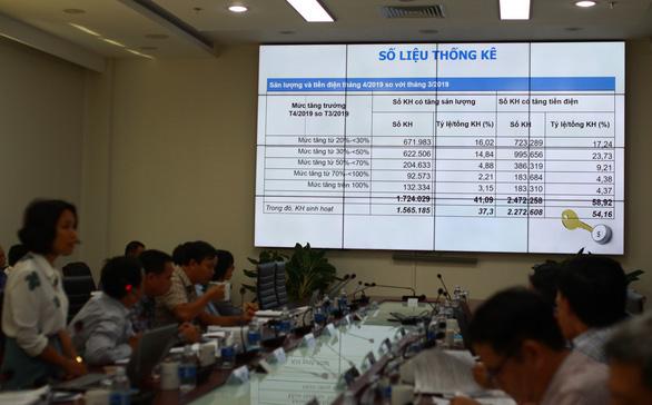 59% khách hàng miền Trung tăng tiền điện - Ảnh 1.