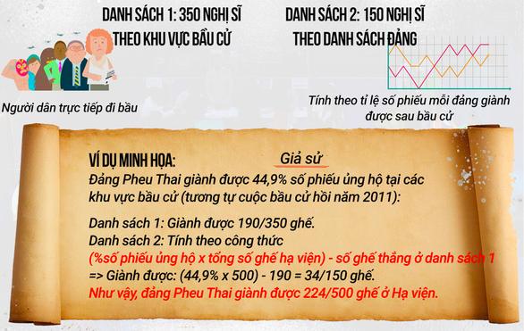 Thái Lan công bố kết quả bầu cử: Kỷ lục 27 đảng ở hạ viện - Ảnh 2.