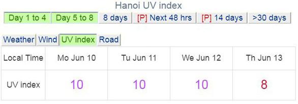 Cả nước nắng nóng, tia UV ở Hà Nội, TP.HCM có hại cho người - Ảnh 3.
