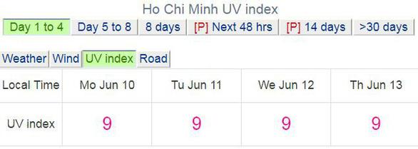 Cả nước nắng nóng, tia UV ở Hà Nội, TP.HCM có hại cho người - Ảnh 2.