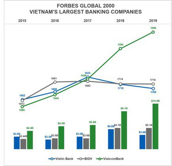 Vốn hóa thị trường Vietcombank vượt 10 tỉ USD - Ảnh 1.