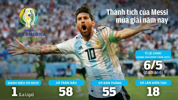Messi sẽ đổi vận tại Copa America 2019? - Ảnh 1.