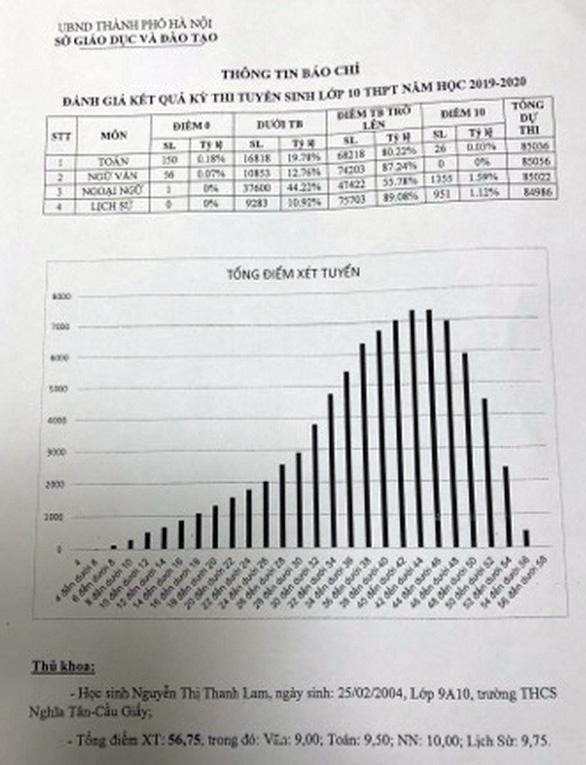 Hà Nội công bố điểm thi lớp 10 - Ảnh 2.
