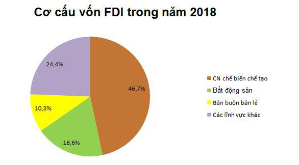 Việt Nam đón nhận làn sóng đầu tư không ngừng từ châu Á - Ảnh 1.