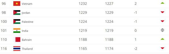 Bảng xếp hạng mới nhất của FIFA: Việt Nam hơn Thái Lan 20 bậc - Ảnh 1.