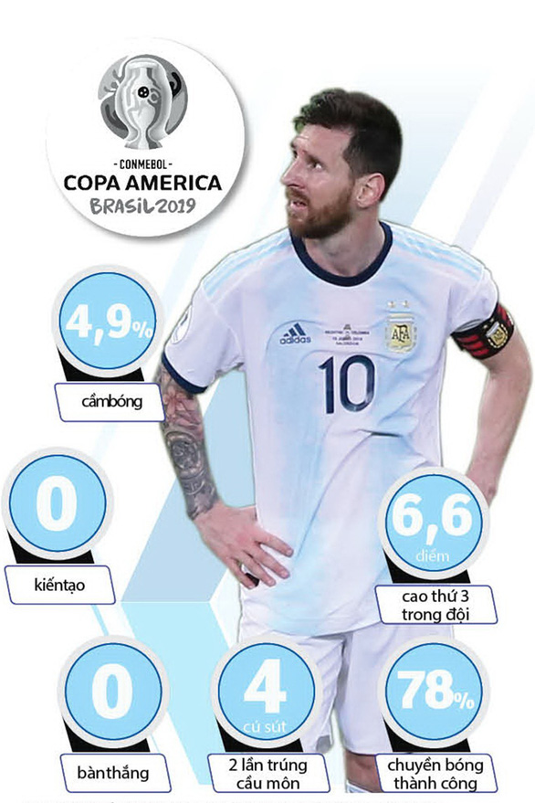Messi cần hỗ trợ - Ảnh 1.