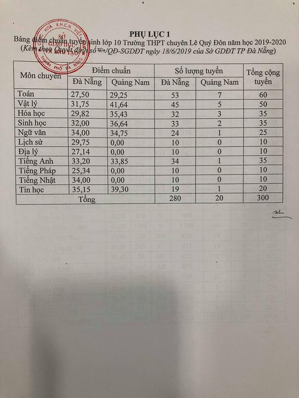 Đà Nẵng công bố điểm chuẩn lớp 10 THPT - Ảnh 2.