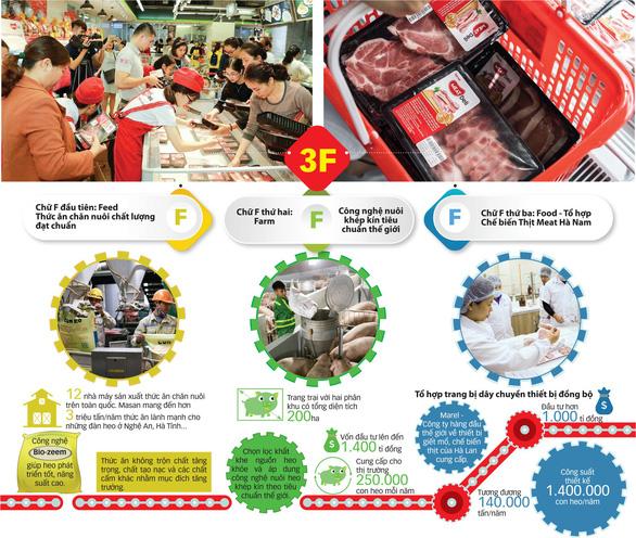 Thịt heo nội, tiêu chuẩn châu Âu hấp dẫn người mua - Ảnh 1.