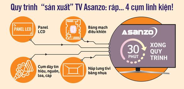 Cơ quan chức năng nói gì về vụ Asanzo? - Ảnh 2.