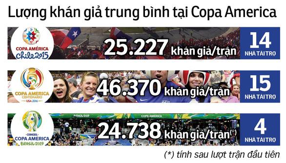 Copa America 2019 xuống giá - Ảnh 2.