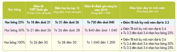 UEF tặng học bổng đến 100% học phí khi trúng tuyển - Ảnh 2.