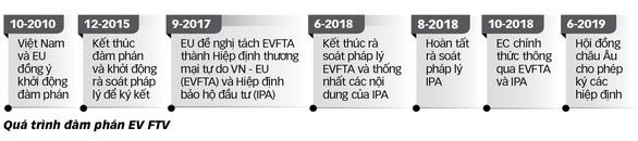 Hiệp định thương mại tự do VN - EU: những ngành hàng nào sẽ hưởng lợi?   - Ảnh 3.