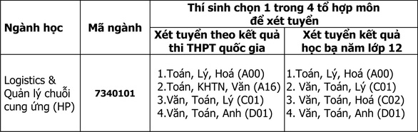 Đại học Duy Tân mở ngành logistics & quản lý chuỗi cung ứng - Ảnh 3.