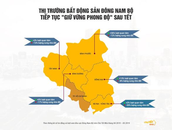 Đông Nam Bộ - 'miếng bánh' bất động sản hấp dẫn - Ảnh 1.