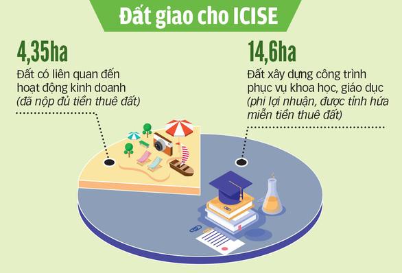 Mời GS Trần Thanh Vân mở trung tâm khoa học: Hứa miễn tiền đất nay lại đòi nợ - Ảnh 3.