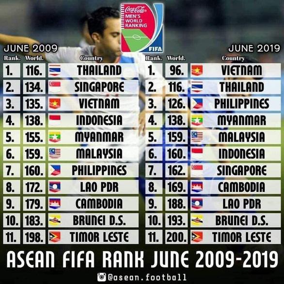 Xếp hạng FIFA sau 10 năm: Việt Nam thăng tiến, Thái Lan đứng yên - Ảnh 2.
