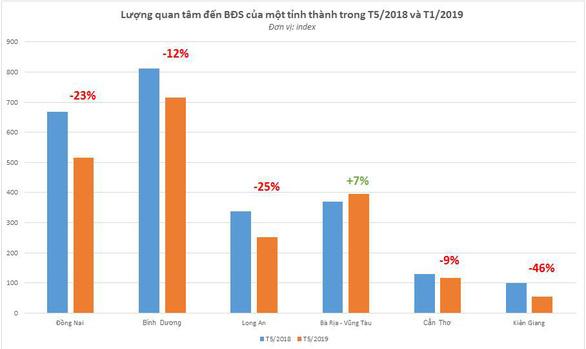 Lượng tìm kiếm bất động sản tại các tỉnh phía Nam có xu hướng giảm - Ảnh 1.