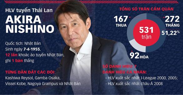 HLV Nishino chính thức dẫn dắt tuyển Thái Lan, hợp đồng sẽ ký ngày 19-7 - Ảnh 2.