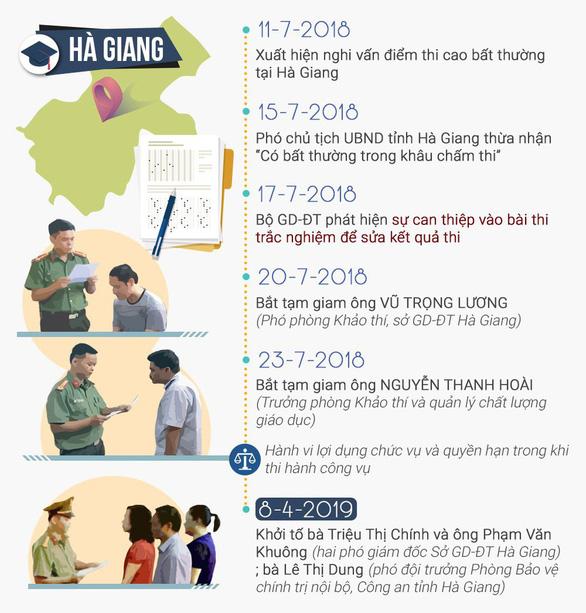 Vụ gian lận thi cử ở Hà Giang: Đề nghị truy tố 5 bị can - Ảnh 2.